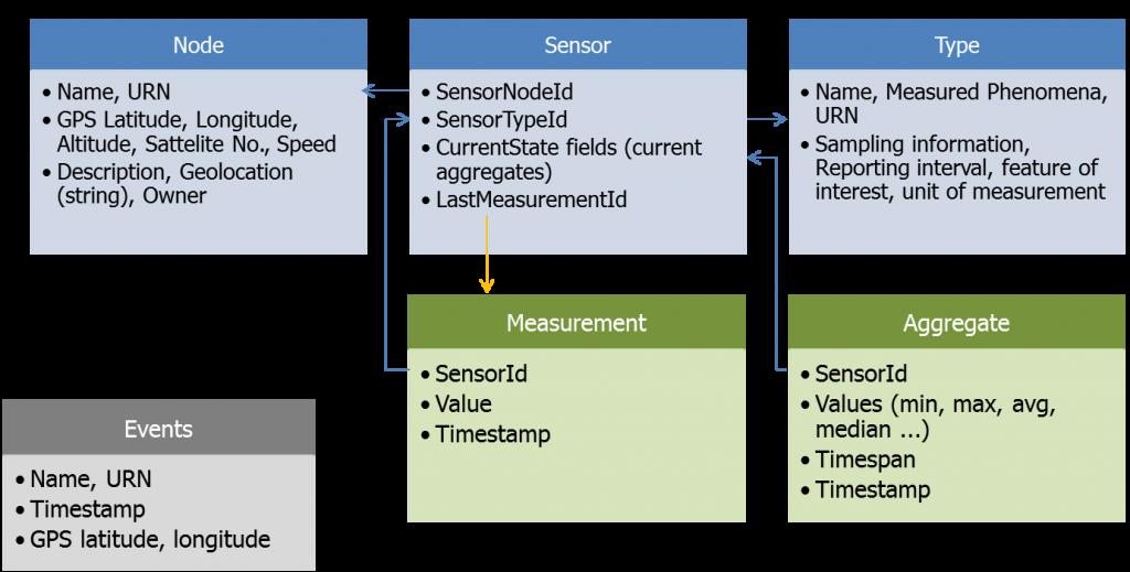 Data Layer Schema